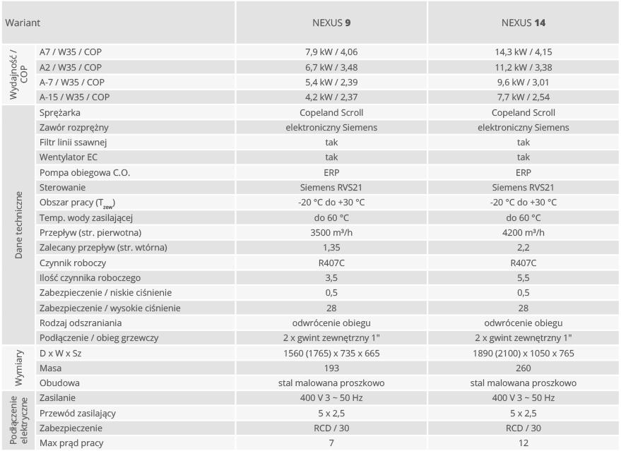 Parametry techniczne pompy ciepła NEXUS