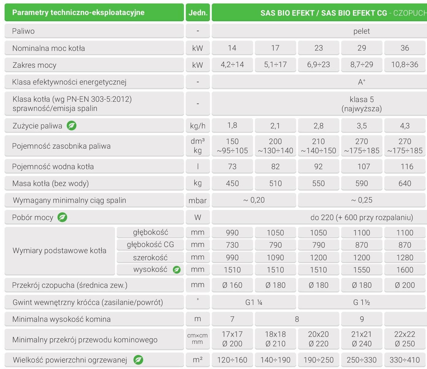 Kocioł na biomasę SAS BIO EFEKT 14 kW - parametry techniczne