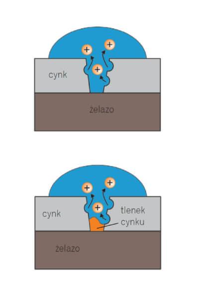 Anoda magnezowa - jony schemat