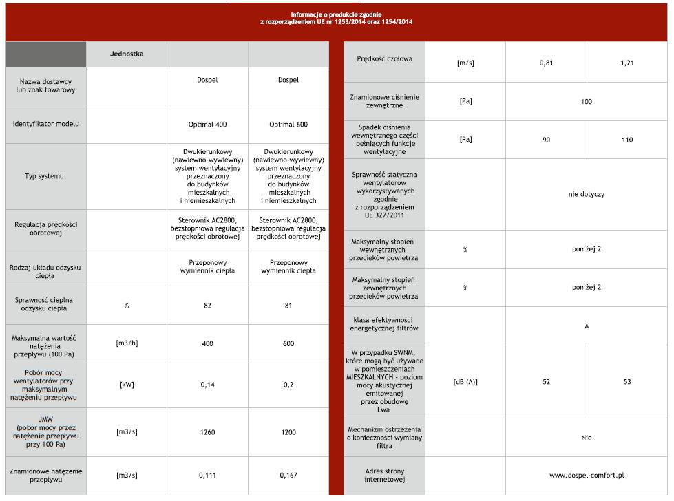 Dane techniczne rekuperatora DOSPEL OPTIMAL 600 - tabela