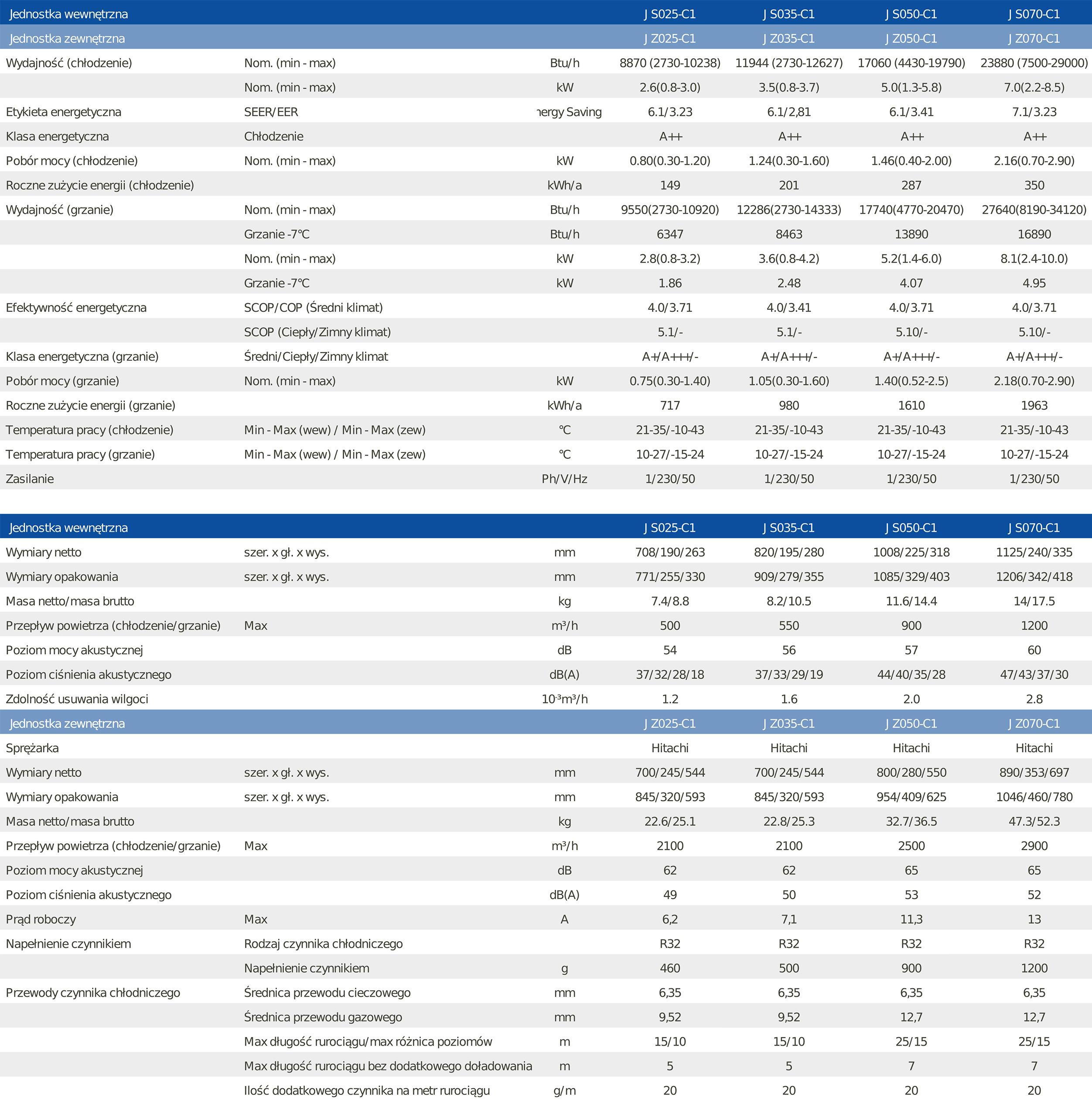 Parametry techniczne klimatyzatora ściennego HEIKO