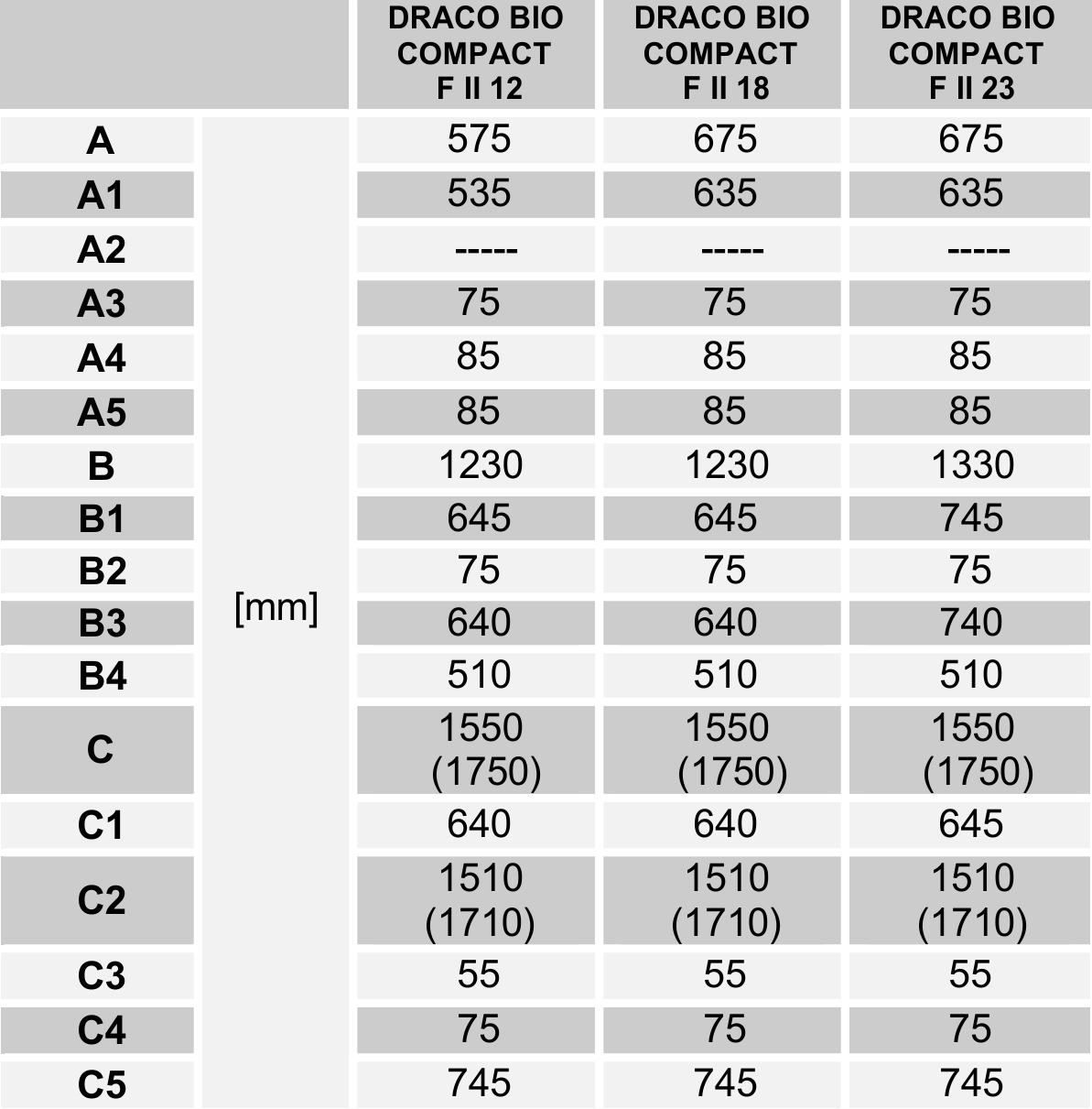 Wymiary kotła DRACO BIO COMPACT F II