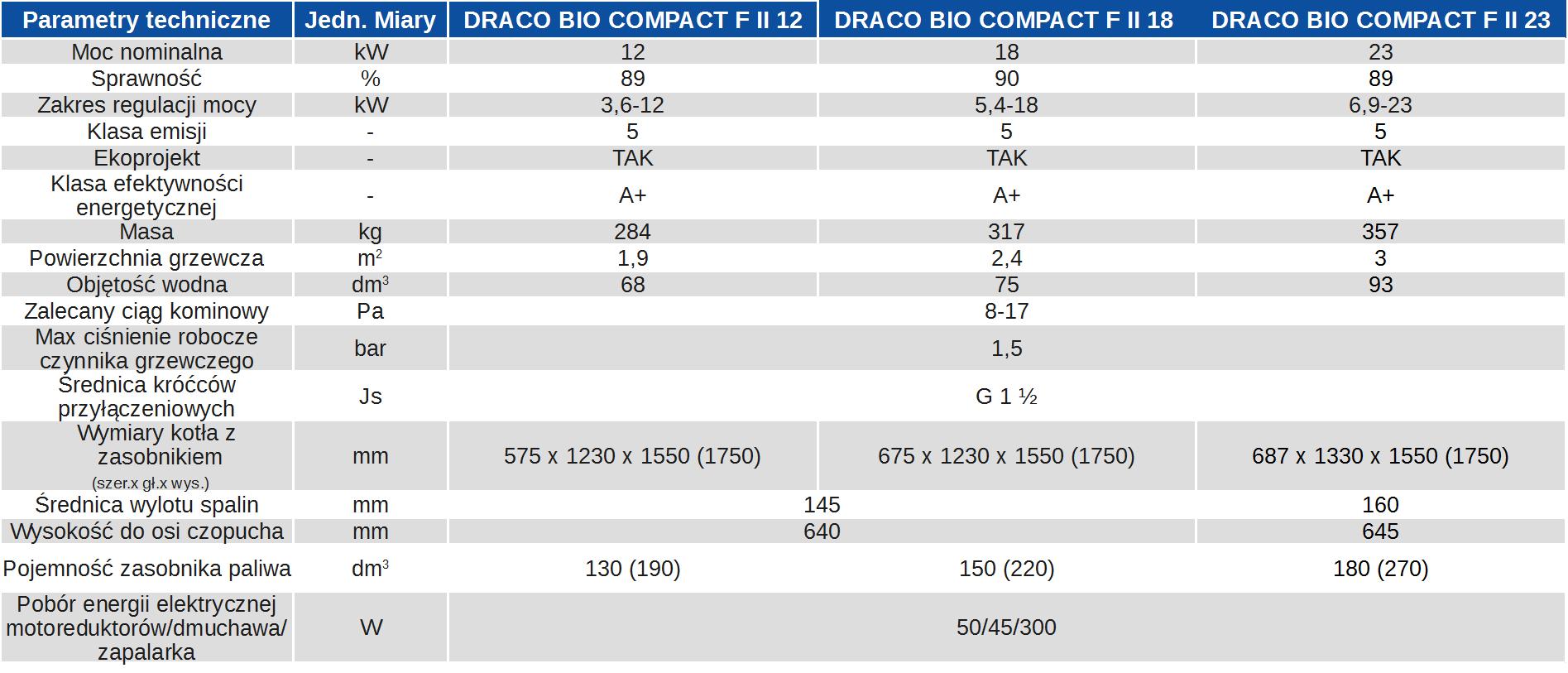 Dane techniczne kotła DRACO BIO COMPACT F II