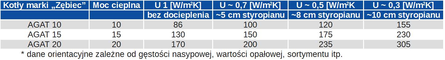 Parametry techniczne kotła pelletowego ZĘBIEC AGAT - cz. II