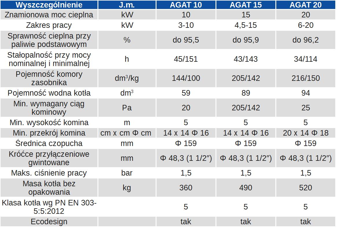 Parametry techniczne kotła pelletowego ZĘBIEC AGAT
