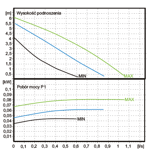Charakterystyka pompy - parametry WILO ST 60
