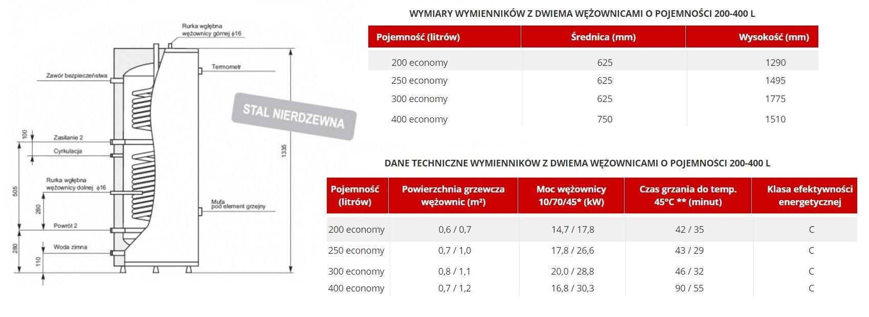 Zbiornik nierdzewny c.w.u. 200l z 2 wężownicami TERMICA Economy - parametry techniczne