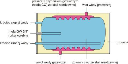 Zbiornik c.w.u. nierdzewny, dwupłaszczowy 100l TERMICA - parametry techniczne schemat