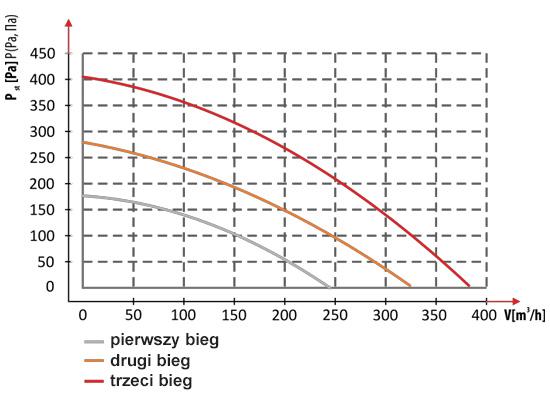 Charakterystyka przepływu powietrza DOSPEL LUNA 350