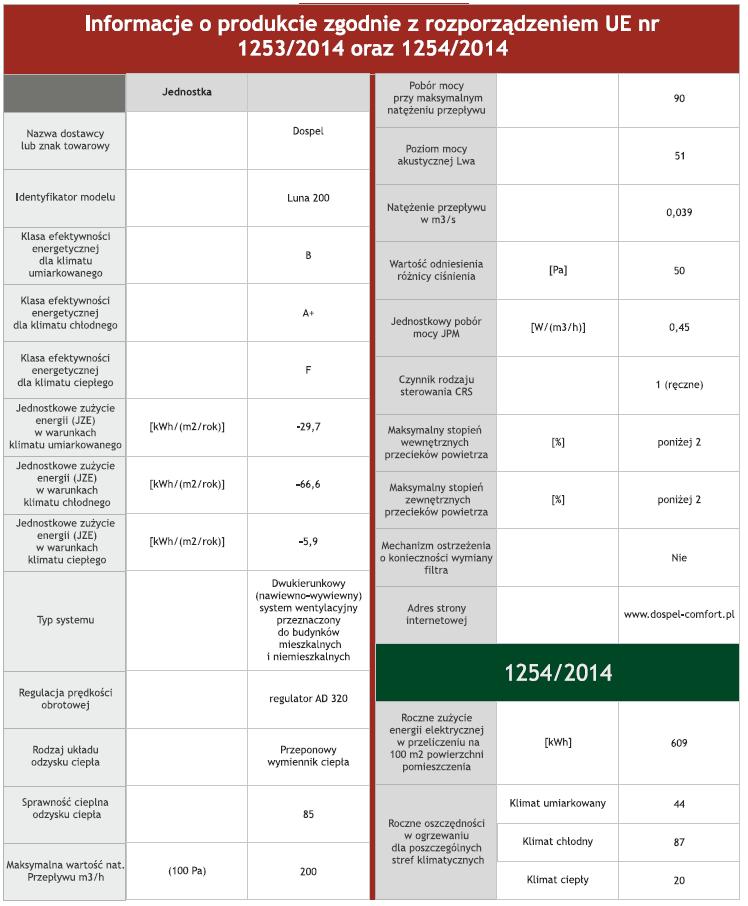 Dane techniczne rekuperatora DOSPEL LUNA 200 - wykres 2